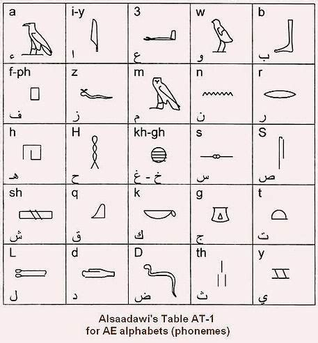 A list of ancient Egyptian signs These are the uniliteral