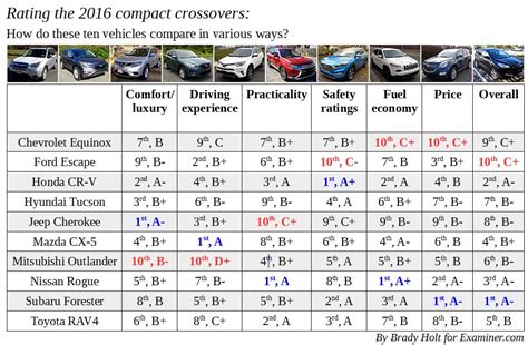 types of jeeps chart suv crossover types 2017 2018 2019 ford price release