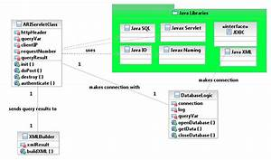 Uml Class Diagrams With Java Packages