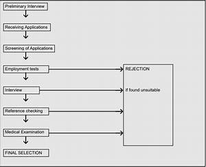 Selection Process   Meaning And 8 Steps Of Selection Process