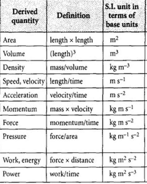 physical quantities chemistry class   basic