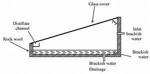 A  Schematic Diagram Of Passive Solar Still