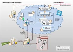 System Architecture Diagram Visio Related Keywords