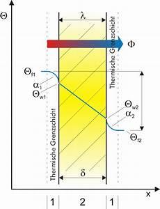 Temperaturdifferenz Berechnen : w rmedurchgang w rme bertragung durch w rme bergang und w rmeleitung ~ Themetempest.com Abrechnung