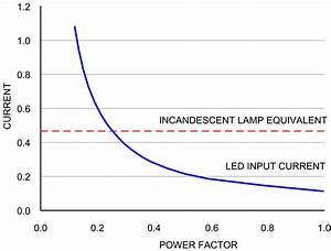 Vergleich Led Glühbirne : aktive powerfaktor korrektur reduziert st rstrahlung im netz ~ Buech-reservation.com Haus und Dekorationen