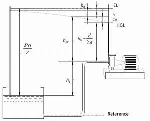 Steam Boiler: Net Positive Suction Head Available (NPSHA ...