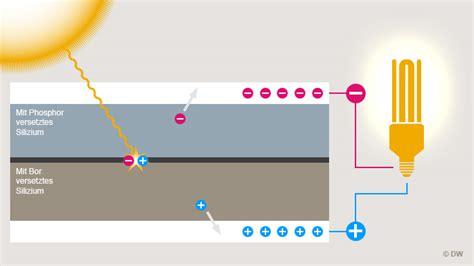 wie funktioniert eine solarzelle so funktioniert eine solarzelle alle inhalte dw 14 06 2013