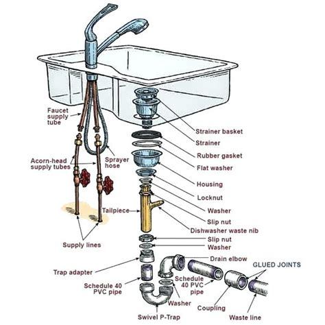 pipes under kitchen sink diagram bathroom faucet drain parts incredible bathroom sink drain
