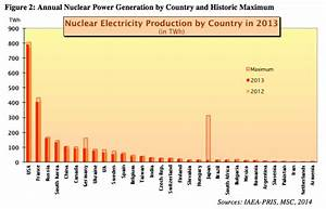 The rise and fall of nuclear power, in 6 charts - Vox
