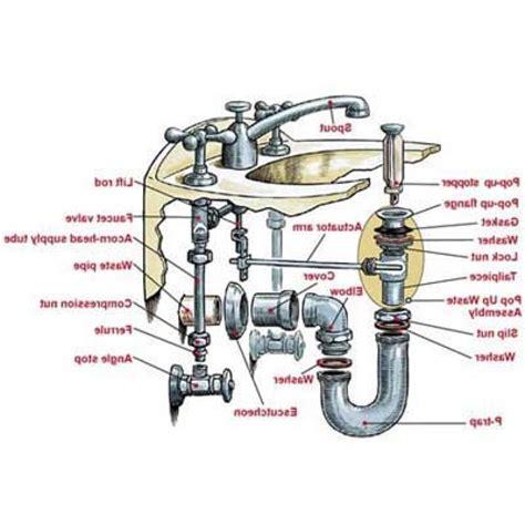 kitchen sink drain pipe size bathroom sink drain plumbing ckcart bathroom sink drain