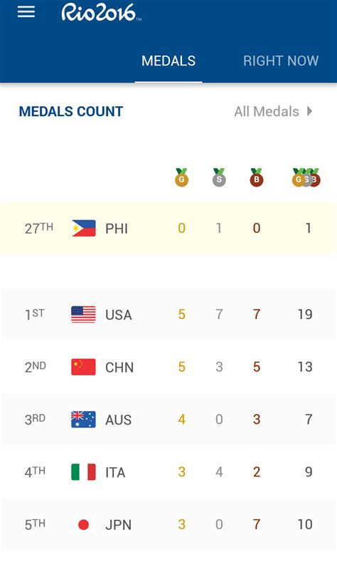 2016 olympics medal table rio olympics 2016 medal tally team usa still leads the