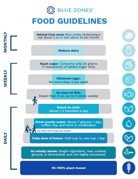 food guidelines blue zones