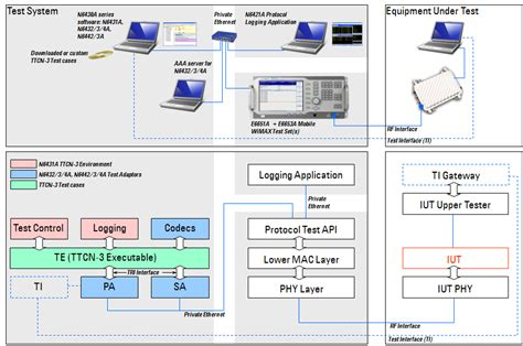 What The Agilent Series Wimax Protocol Test System