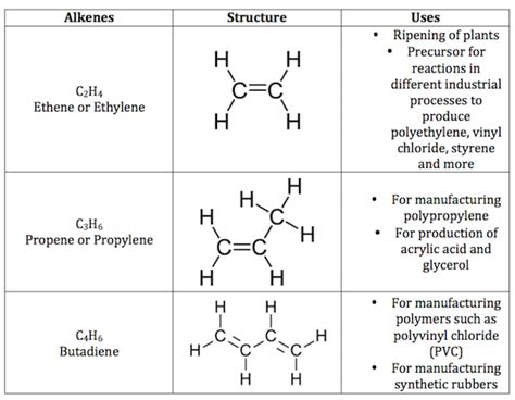ss chemistry  term unsaturated hydrocarbon alkenes