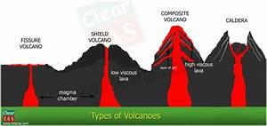 Volcanoes: Everything You Need To Know - Clear IAS