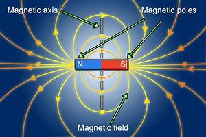 What Are The Parts Of A Magnet