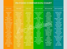Organic food benefits pdf kalentri 2018 ph chart food recipes food forumfinder Image collections