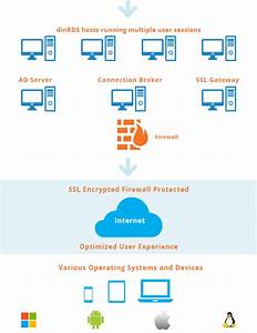Remote Desktop Services From Dincloud