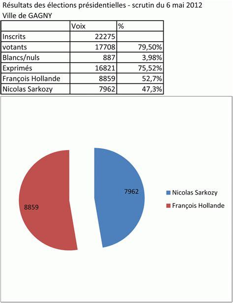 bureau de vote composition resultat bureau de vote 28 images nos colistiers aux