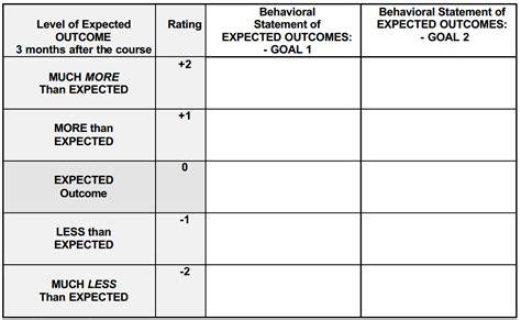 goal attainment scales  evaluation