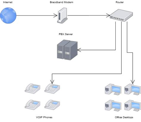 small office voip network diagram interesting information