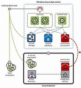 Fire   Ice  David Pallmann U0026 39 S Technology Blog  Windows