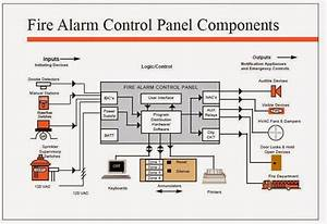 Electrical Engineering World  Fire Alarm Control Panel Components