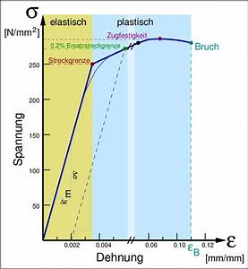 Längenänderung Berechnen : intermetallische phasen kap 2 1 ~ Themetempest.com Abrechnung
