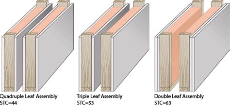 article on the triple leaf effect trademark soundproofing