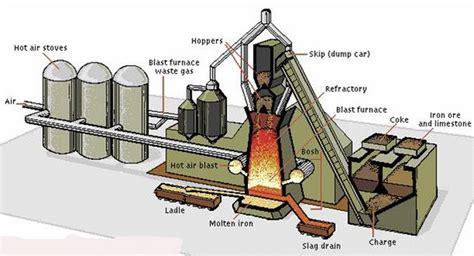 Cer Furnace Diagram by Blastfurnace Pgsteelcompany