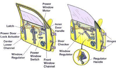 The Schematic Window Lift System Door Module