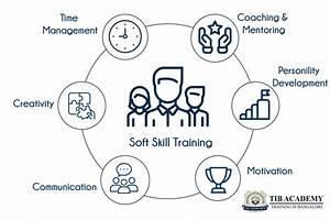 Soft Skills Training In Bangalore