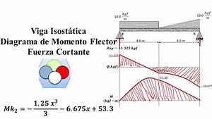 Ecuaciones Y Diagramas De Momento  Fuerza Cortante