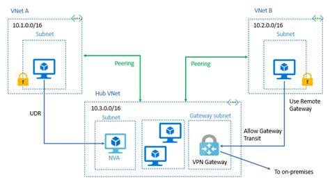 Azure Virtual Network ピアリング