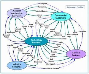 Value Network Analysis Workshop
