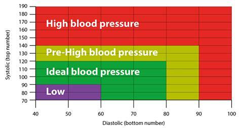 antara usia dan tekanan darah ideal anda diagram info