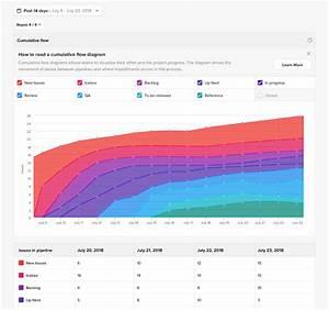 Reading Cumulative Flow Diagrams   Help Center