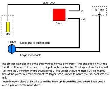 Fuel line diagram poulan pro 260   Fixya