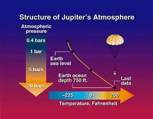 Structure of Jupiter's Atmosphere Slide