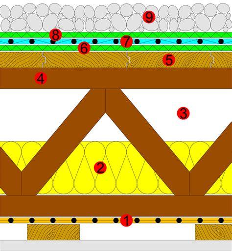 Zweischaliges Belueftetes Dach Kaltdach by Fekuplast Hochwirksame Flachdachd 228 Mmung Vom Fachmann