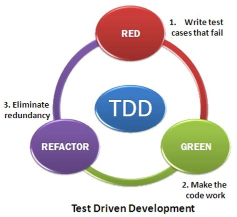 Test Driven Development Agile Resume by Image Gallery Tdd Agile