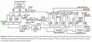 A Chemical Perspective   Industrial Chemistry  Acetone And Phenol Via The