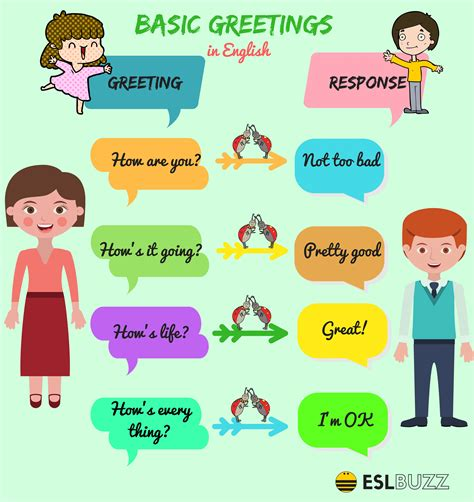 Useful English Greetings and Expressions for English ...