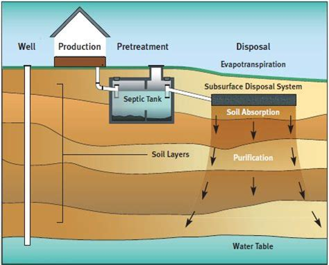 sewer system design anatomy of a self sufficient home living the grid