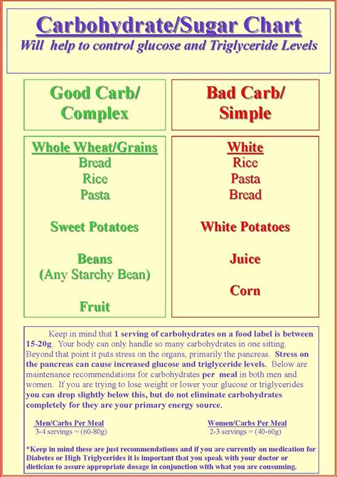 carbohydrate charts diabetes