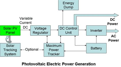 Electrical Energy Supplies Conventional Sustainable