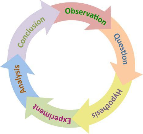 Scientific Method Wikipedia