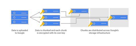 cloud drive encryption encryption at rest in cloud platform