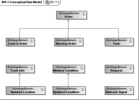 div  conceptual data model updm  plugin