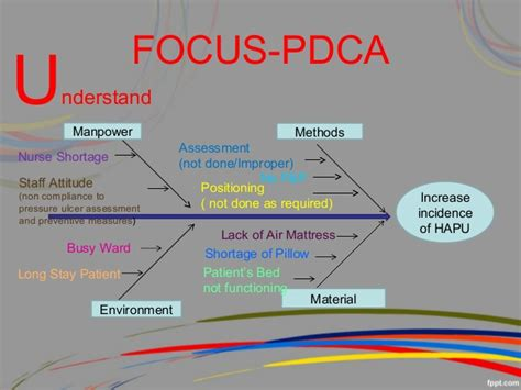 check template focus pdca powerpoint presentation pictures to pin on